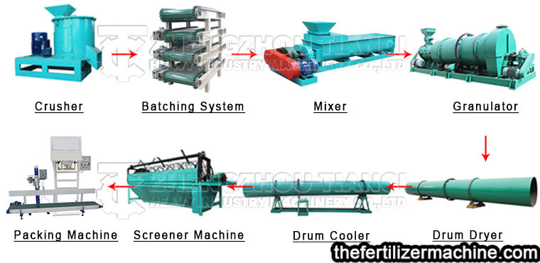 biological organic fertilizer production process