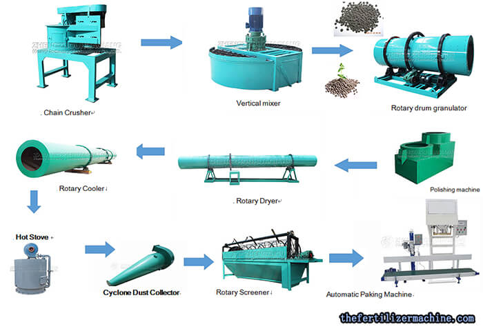rotary drum granulation production line