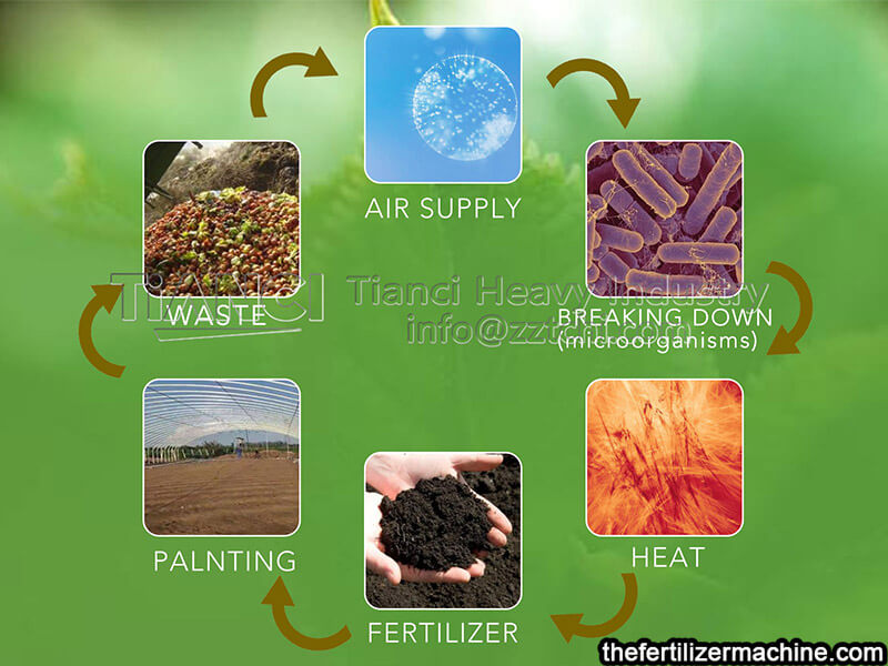 decompose organic materials in organic fertilizer production line